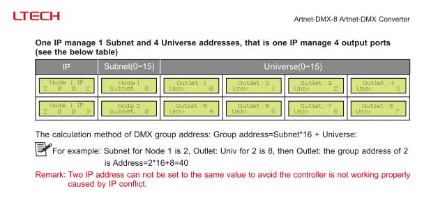 ArtNet_DMX 8_Artnet_to_DMX_Converter_Artnet_Input_512Channel_8_Ports_Output_4