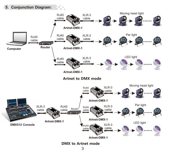Artnet_DMX_1_ArtNet_DMX_Converter_5