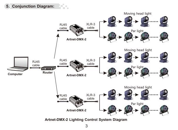 Artnet_DMX_2_ArtNet_DMX_converter_ArtNet_input_DMX_1024_channels_output_5